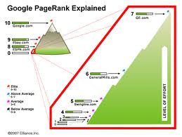 Google rolls out new pagerank update