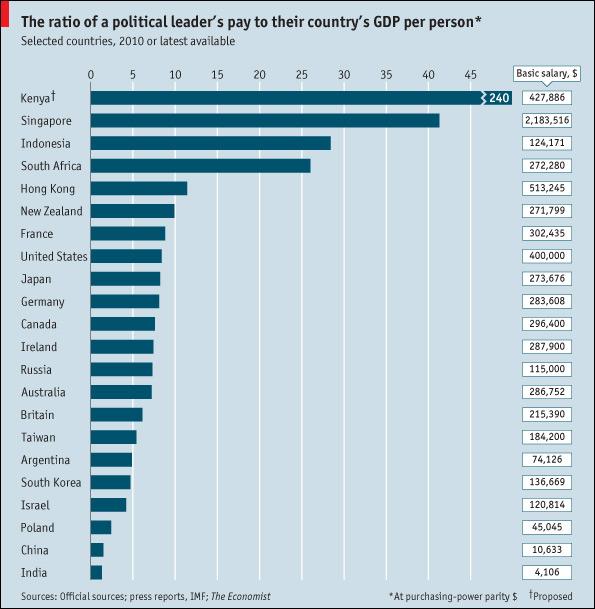 PM salary Kenya